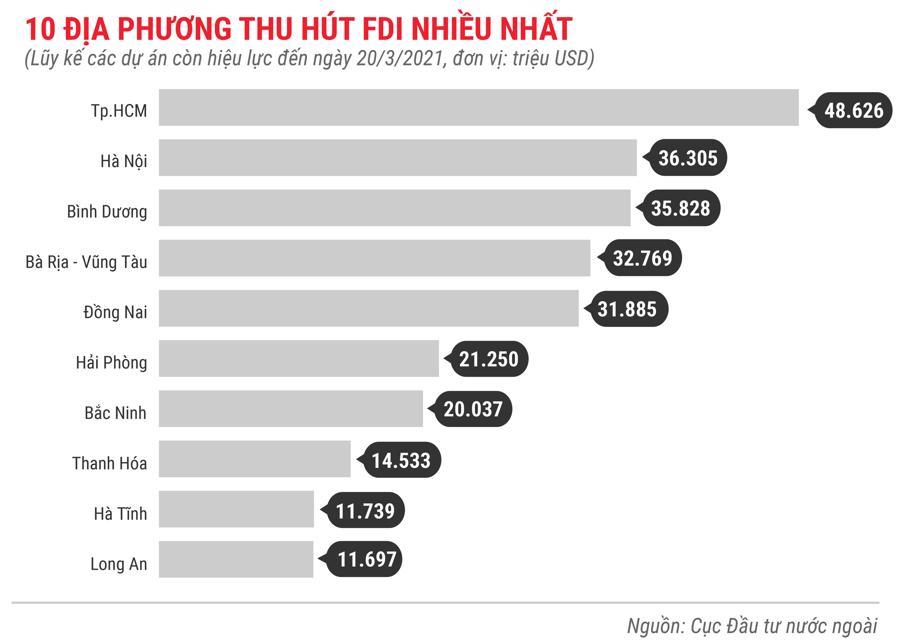 Những điểm nhấn về thu hút FDI trong 3 tháng 2021 - Ảnh 9.