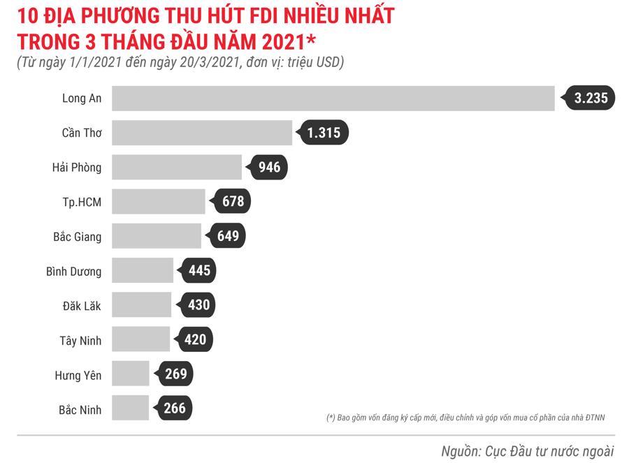 Những điểm nhấn về thu hút FDI trong 3 tháng 2021 - Ảnh 5.