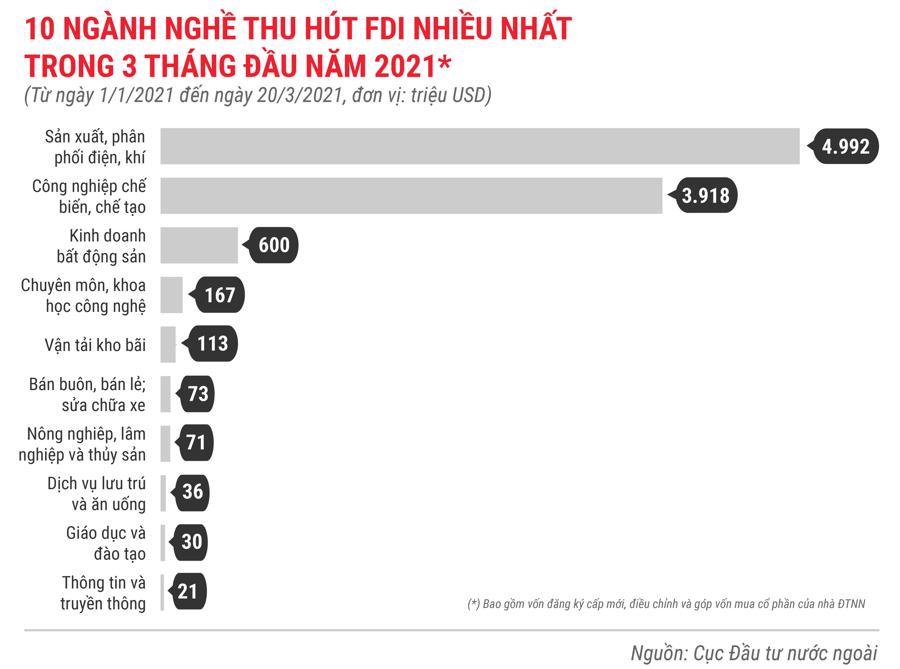 Những điểm nhấn về thu hút FDI trong 3 tháng 2021 - Ảnh 6.