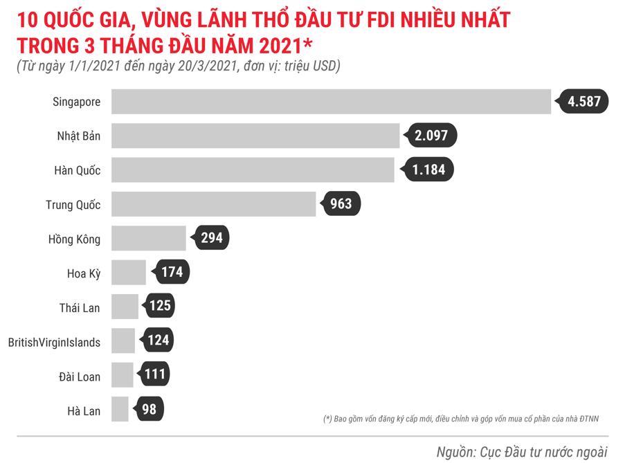 Những điểm nhấn về thu hút FDI trong 3 tháng 2021 - Ảnh 4.