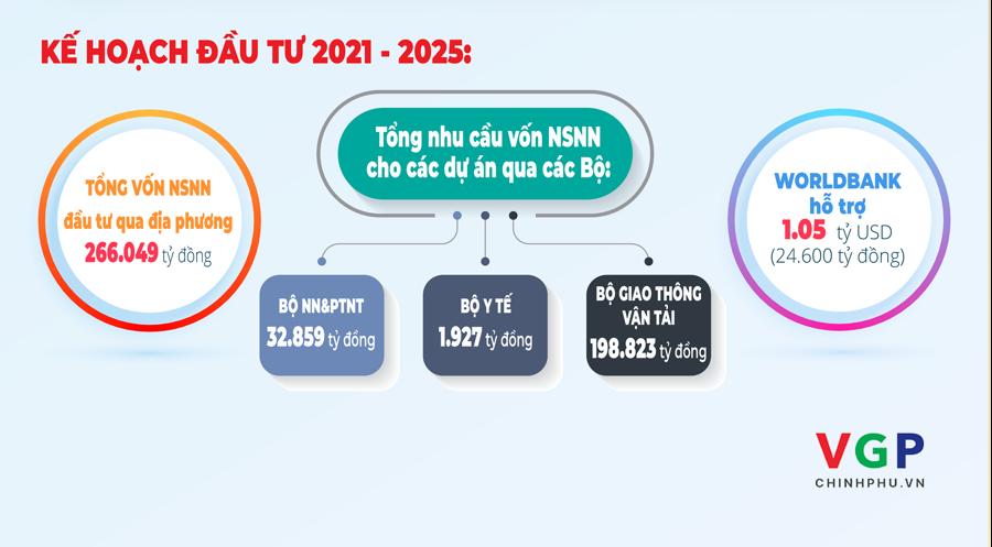 Việt Nam sẽ vay 2 tỷ USD để phát triển Đồng bằng sông Cửu Long - Ảnh 1.