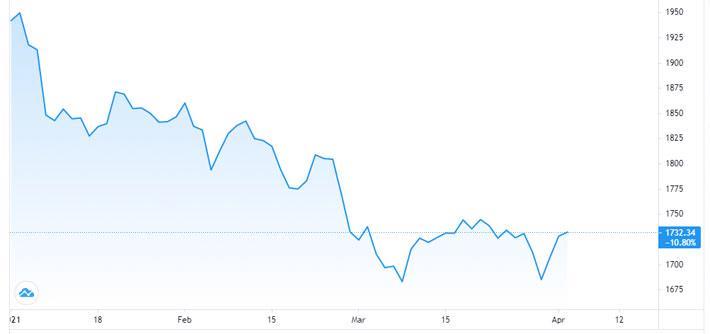 Giá vàng giữ đà tăng mạnh, tái lập mốc 55 triệu đồng/lượng - Ảnh 1.