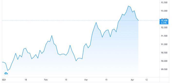 Đồng USD đang leo thang, nỗi lo của các thị trường mới nổi - Ảnh 1.