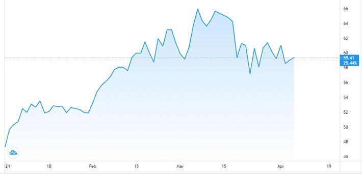 Giá dầu bật tăng nhờ dữ liệu kinh tế khả quan từ Mỹ, Trung Quốc - Ảnh 1.