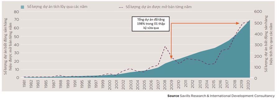Bất động sản hàng hiệu: Giá trị bền vững theo thời gian - Ảnh 1.