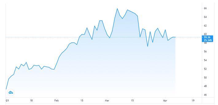 Giá dầu giữ đà tăng nhờ triển vọng phục hồi kinh tế - Ảnh 1.