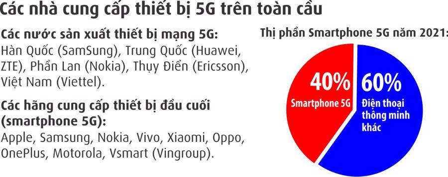 Thị trường smartphone 5G: Cốt lõi vẫn phụ thuộc vào các nhà mạng - Ảnh 2.