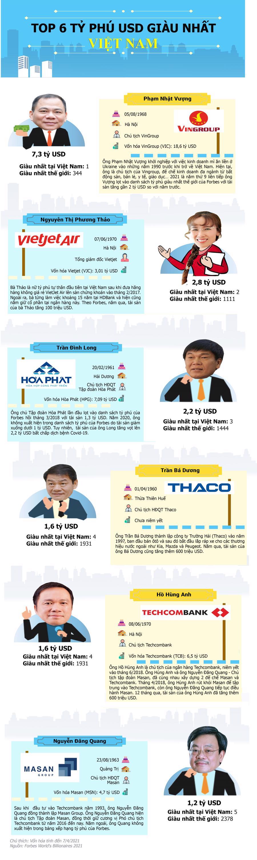 6 tỷ phú giàu nhất Việt Nam sở hữu tổng tài sản 16,5 tỷ USD - Ảnh 1.