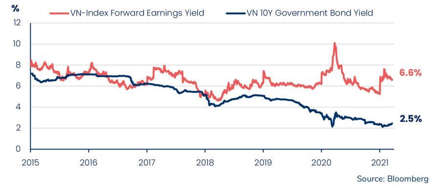 Kỳ vọng Vn-Index lên 1.800 điểm, PYN Elite vẫn luôn tay bán bớt cổ phiếu - Ảnh 1.