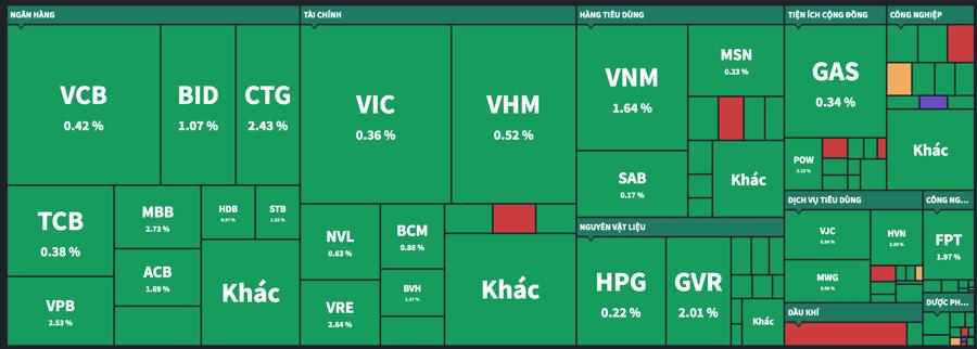 Thanh khoản giảm mạnh, Vn-Index vẫn tăng hơn 13 điểm - Ảnh 1.