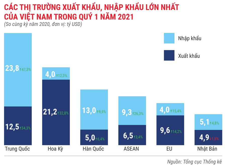 Toàn cảnh bức tranh kinh tế Việt Nam quý 1 năm 2021 - Ảnh 15.