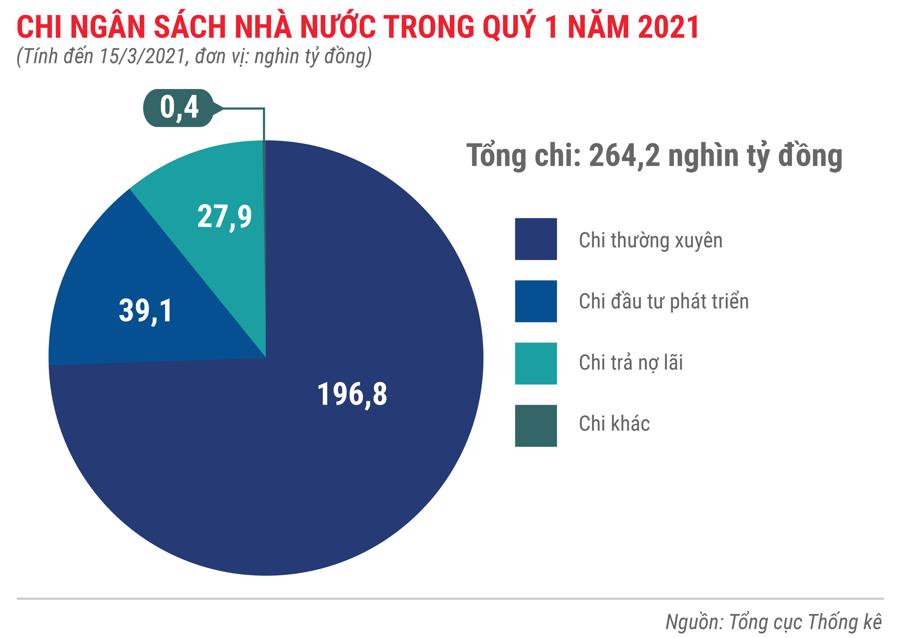 Toàn cảnh bức tranh kinh tế Việt Nam quý 1 năm 2021 - Ảnh 7.