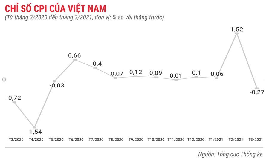 Toàn cảnh bức tranh kinh tế Việt Nam quý 1 năm 2021 - Ảnh 2.