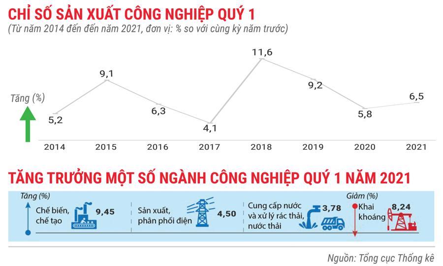 Toàn cảnh bức tranh kinh tế Việt Nam quý 1 năm 2021 - Ảnh 3.