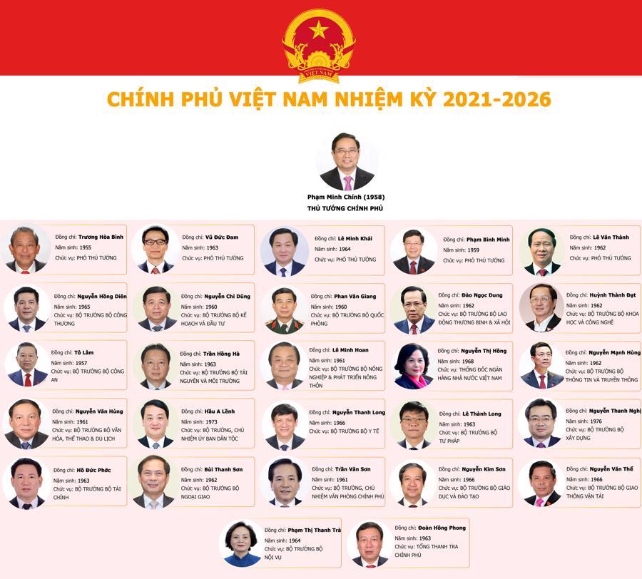 Bộ máy Chính phủ Việt Nam nhiệm kỳ 2021-2026 - Ảnh 1.