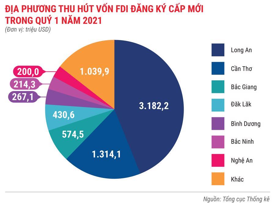 Toàn cảnh bức tranh kinh tế Việt Nam quý 1 năm 2021 - Ảnh 9.