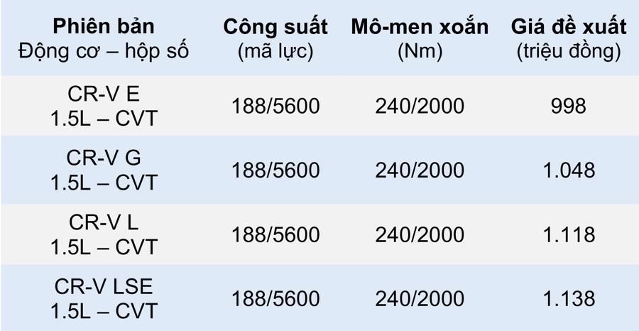 Honda CR-V có thêm phiên bản đặc biệt LSE giá trên 1,1 tỷ đồng - Ảnh 3.