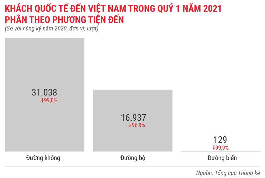 Toàn cảnh bức tranh kinh tế Việt Nam quý 1 năm 2021 - Ảnh 13.