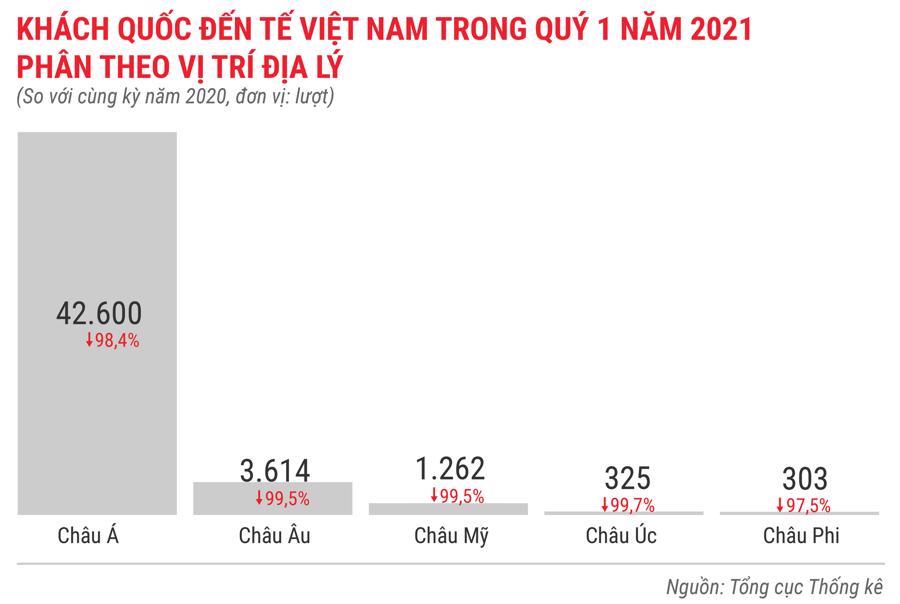 Toàn cảnh bức tranh kinh tế Việt Nam quý 1 năm 2021 - Ảnh 14.