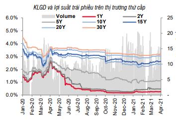 Lãi suất vẫn ổn định ở vùng thấp - Ảnh 2.