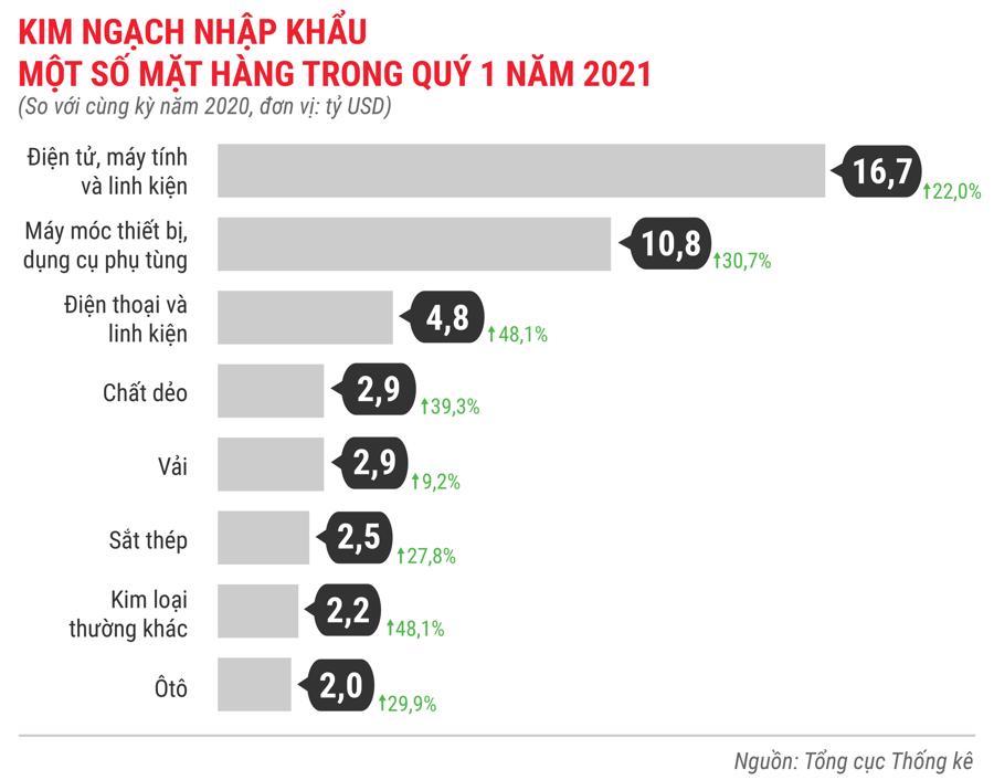 Toàn cảnh bức tranh kinh tế Việt Nam quý 1 năm 2021 - Ảnh 17.