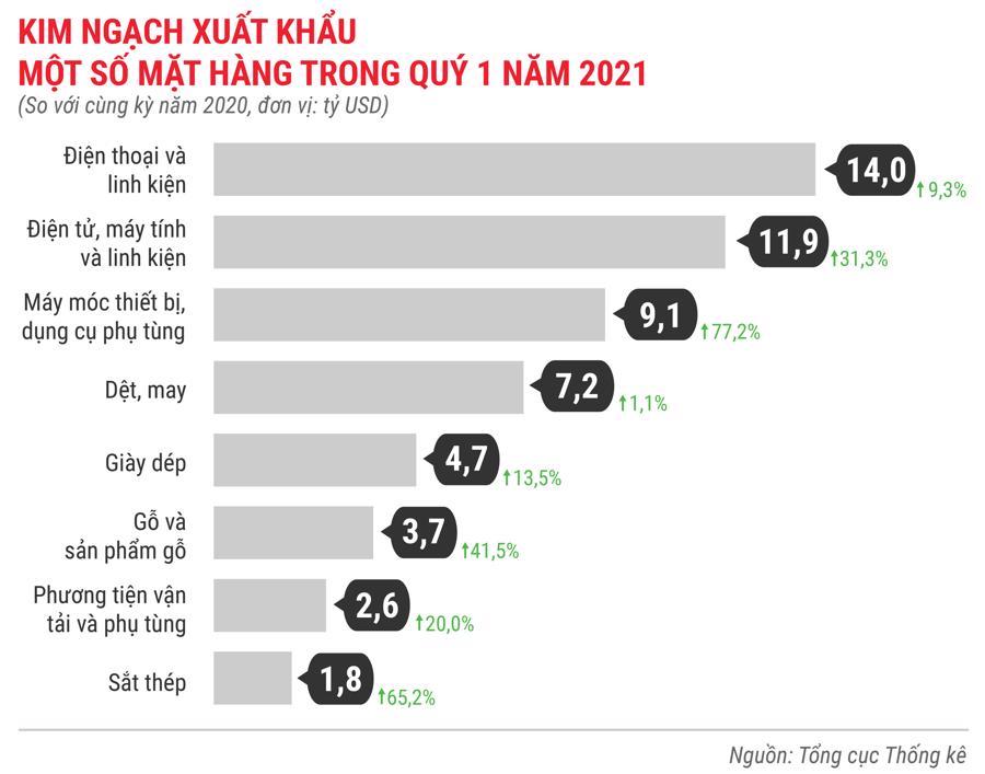 Toàn cảnh bức tranh kinh tế Việt Nam quý 1 năm 2021 - Ảnh 16.