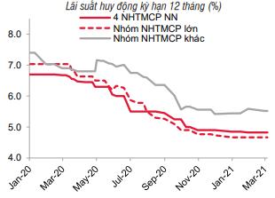 Lãi suất vẫn ổn định ở vùng thấp - Ảnh 1.