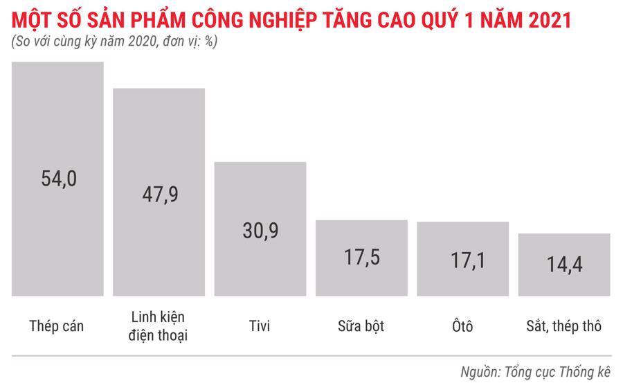 Toàn cảnh bức tranh kinh tế Việt Nam quý 1 năm 2021 - Ảnh 4.