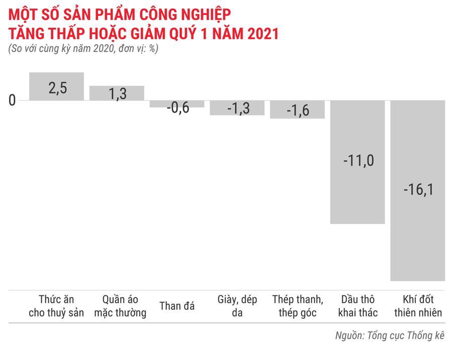 Toàn cảnh bức tranh kinh tế Việt Nam quý 1 năm 2021 - Ảnh 5.