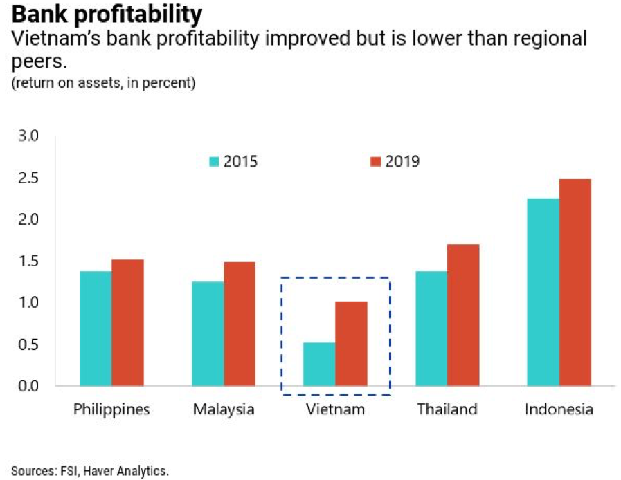 Phục hồi sau dịch, Việt Nam cần tăng cường kinh tế tư nhân và tăng năng suất  - Ảnh 2.