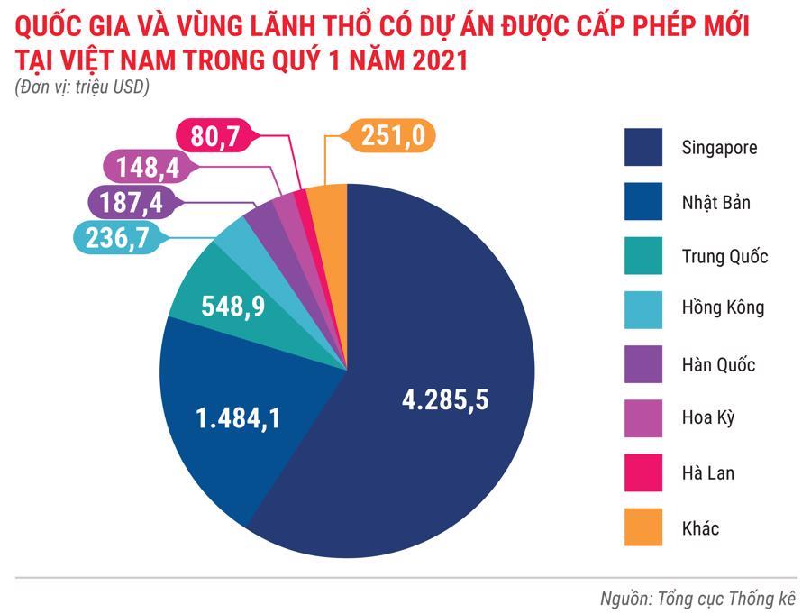 Toàn cảnh bức tranh kinh tế Việt Nam quý 1 năm 2021 - Ảnh 8.