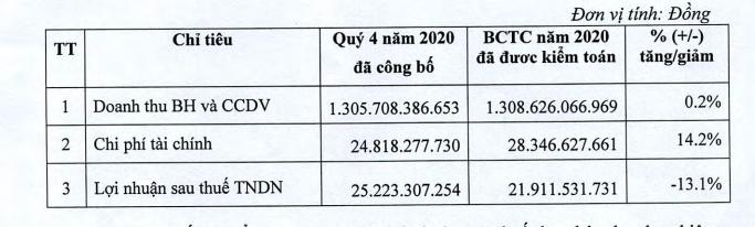 Kosy mang ôtô và toàn bộ dự án Kosy Bắc Giang, Thái Nguyên thế chấp vay ngân hàng - Ảnh 1.