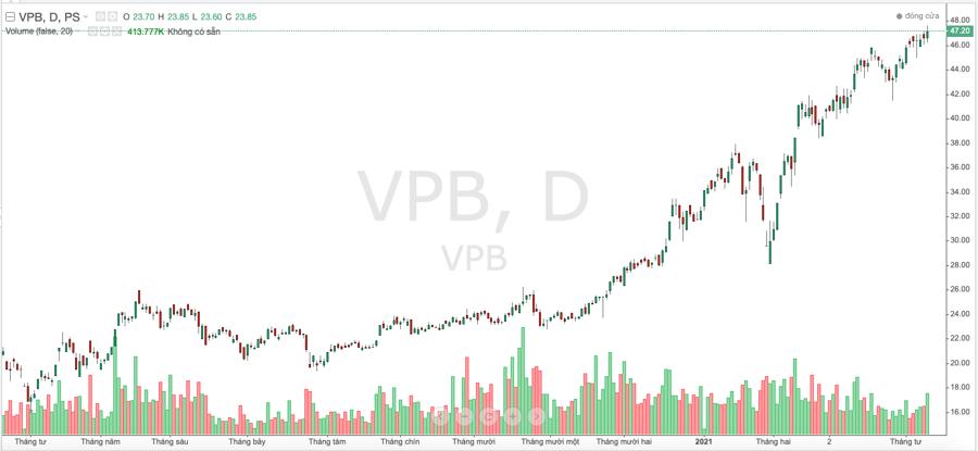 VPBank định phát hành 15 triệu cổ phiếu cho nhân viên giá 10.000 đồng - Ảnh 1.
