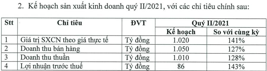 Quý I, Cao su Đà Nẵng đạt doanh thu bán hàng 998 tỷ đồng, vượt 13% - Ảnh 1.