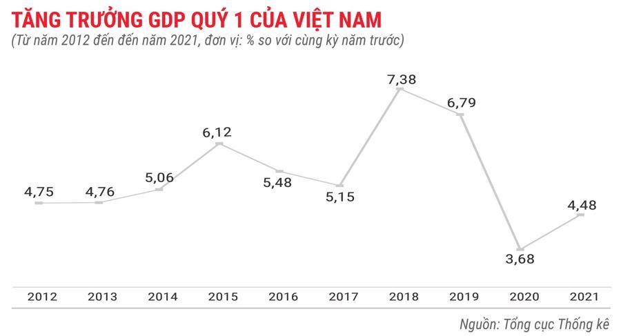 Toàn cảnh bức tranh kinh tế Việt Nam quý 1 năm 2021 - Ảnh 1.