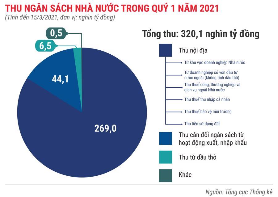 Toàn cảnh bức tranh kinh tế Việt Nam quý 1 năm 2021 - Ảnh 6.