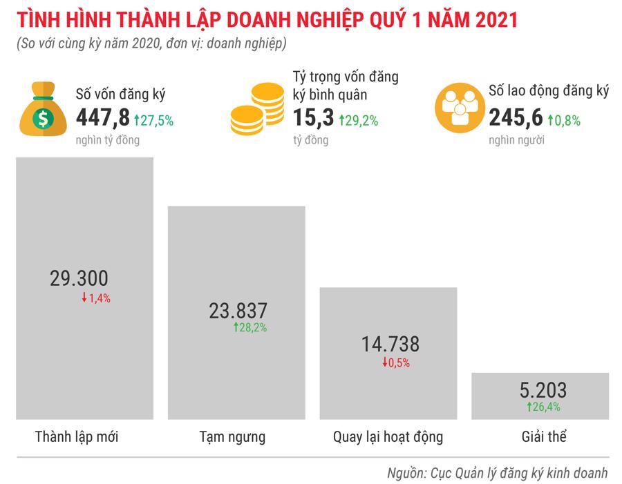 Toàn cảnh bức tranh kinh tế Việt Nam quý 1 năm 2021 - Ảnh 12.