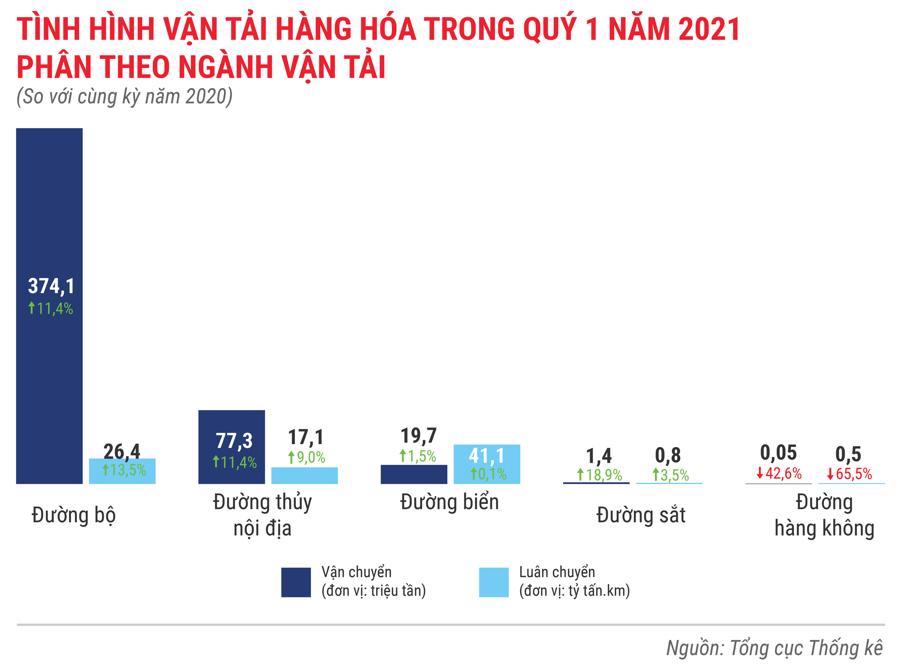 Toàn cảnh bức tranh kinh tế Việt Nam quý 1 năm 2021 - Ảnh 10.