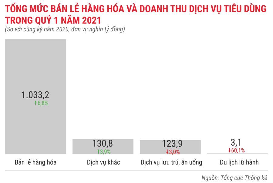 Toàn cảnh bức tranh kinh tế Việt Nam quý 1 năm 2021 - Ảnh 11.