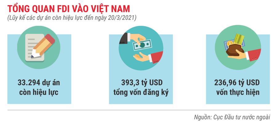 Những điểm nhấn về thu hút FDI trong 3 tháng 2021 - Ảnh 7.