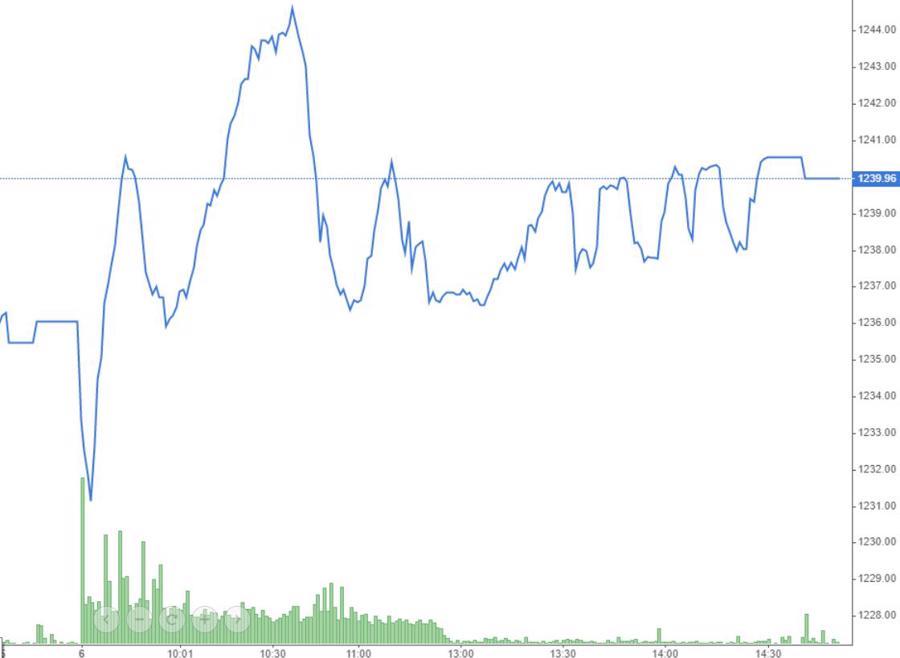 """VIC vượt đỉnh lịch sử, thị trường """"xanh vỏ"""" - Ảnh 1."""