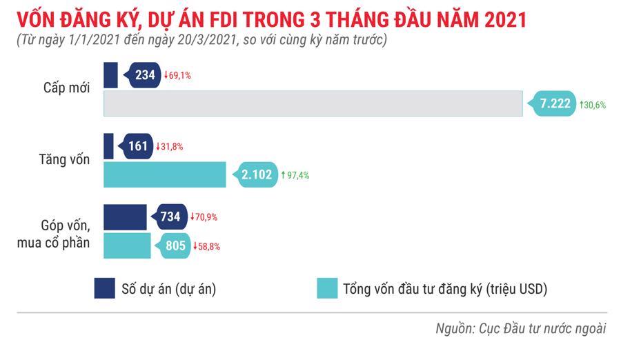 Những điểm nhấn về thu hút FDI trong 3 tháng 2021 - Ảnh 2.