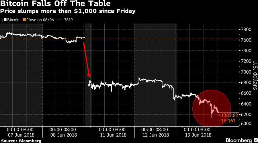 Giảm liên tục 4 ngày, giá Bitcoin mất 20% - Ảnh 1.