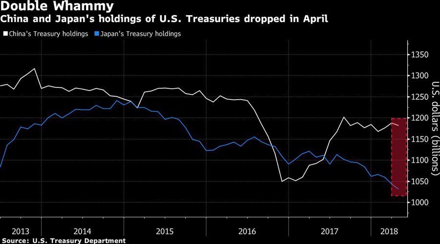 Trung Quốc và Nhật Bản cùng bán ròng trái phiếu kho bạc Mỹ - Ảnh 1.