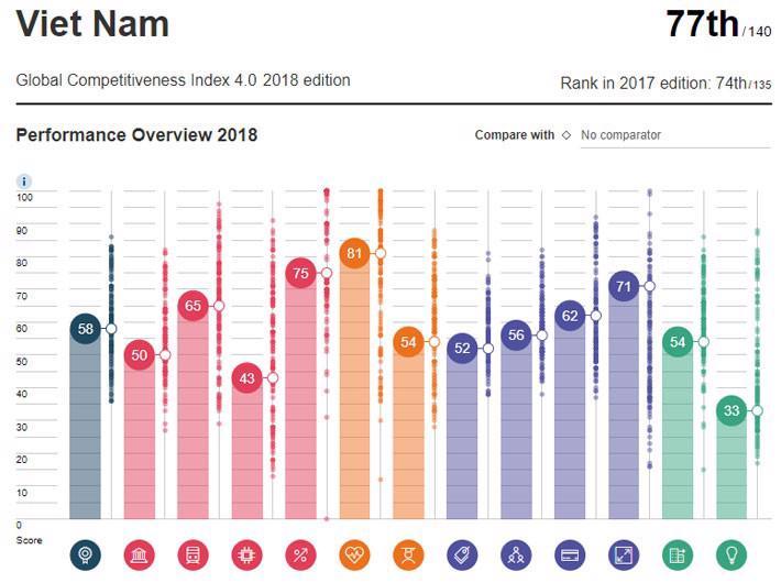 Việt Nam tụt 3 bậc trong bảng xếp hạng cạnh tranh toàn cầu - Ảnh 1.