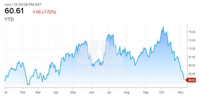 """Giảm liền 9 phiên, giá dầu rơi vào """"thị trường gấu"""" - Ảnh 1."""