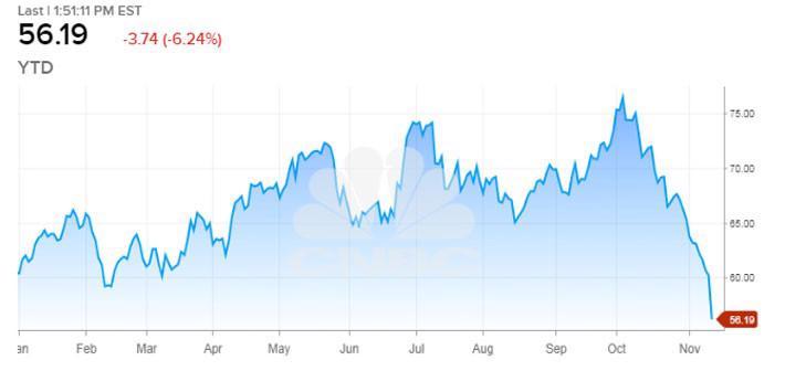 Cú đảo chiều chóng mặt trong 6 tuần của giá dầu đã diễn ra thế nào? - Ảnh 1.