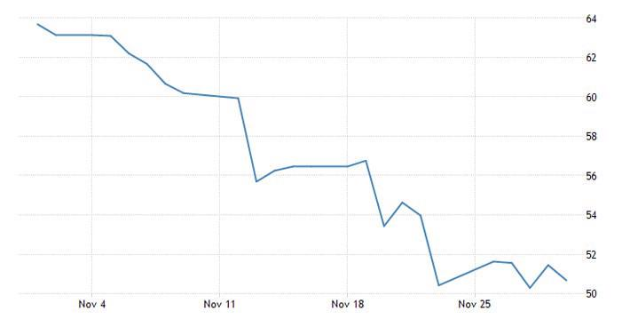 Giá dầu hoàn tất tháng giảm mạnh nhất 10 năm - Ảnh 1.