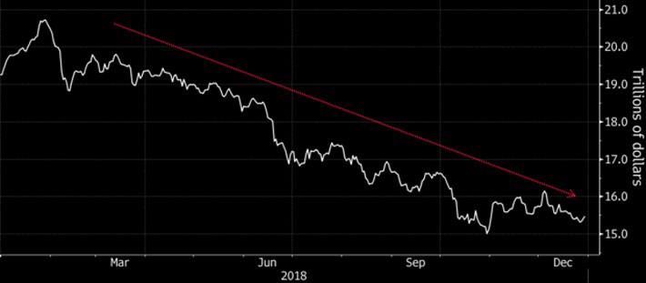 6 rủi ro đối với các thị trường mới nổi năm 2019 - Ảnh 1.