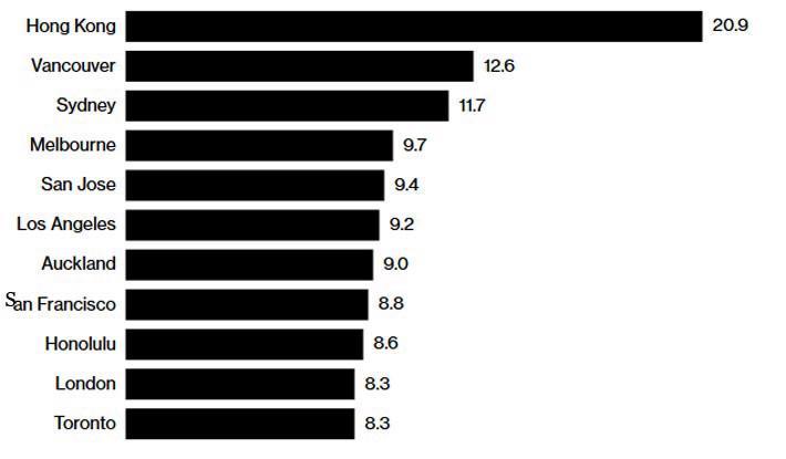 Giá nhà Hồng Kông 9 năm liền đắt nhất thế giới - Ảnh 1.